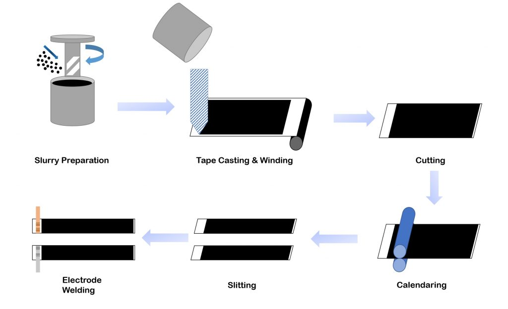 Battery fabrication